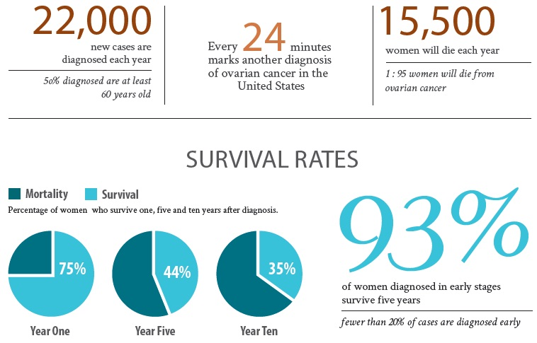 Ovarian Cancer Symptoms Causes Statistics My Gynae