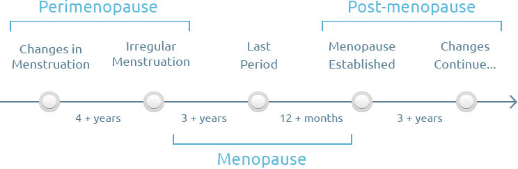 stages-of-menopause