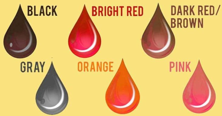 What does the colour of your period blood say about your health